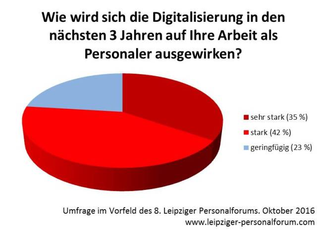 auswirkung-der-digitalisierung-auf-die-arbeit-als-personaler-in-den-nachsten-3-jahren